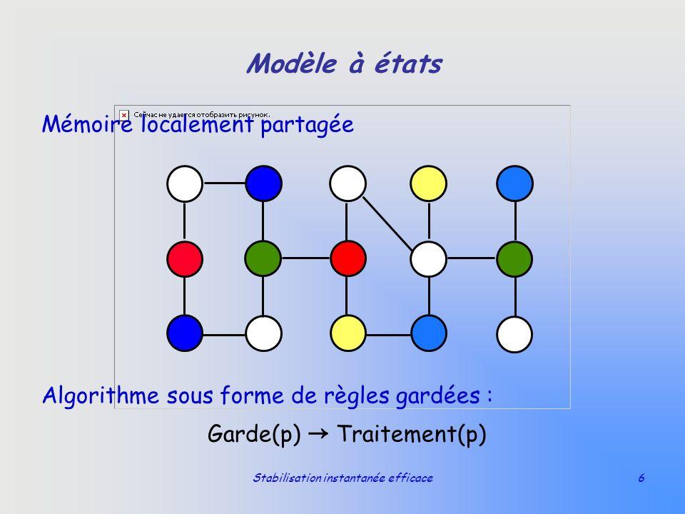 Stabilisation instantanée efficace6 Modèle à états Mémoire localement partagée Algorithme sous forme de règles gardées : Garde(p) Traitement(p)