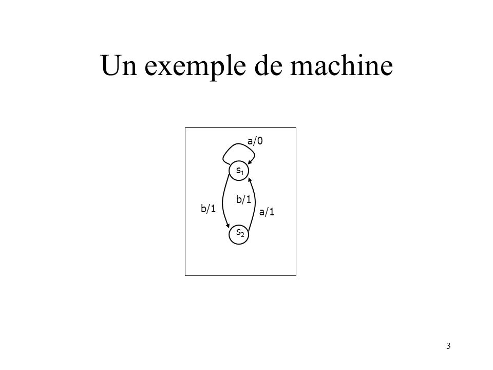3 Un exemple de machine s1s1 s2s2 b/1 a/1 a/0