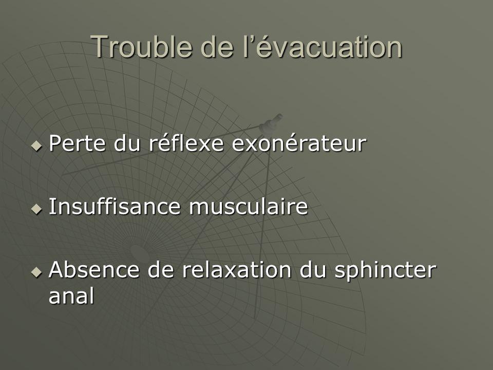 Trouble de lévacuation Perte du réflexe exonérateur Perte du réflexe exonérateur Insuffisance musculaire Insuffisance musculaire Absence de relaxation du sphincter anal Absence de relaxation du sphincter anal