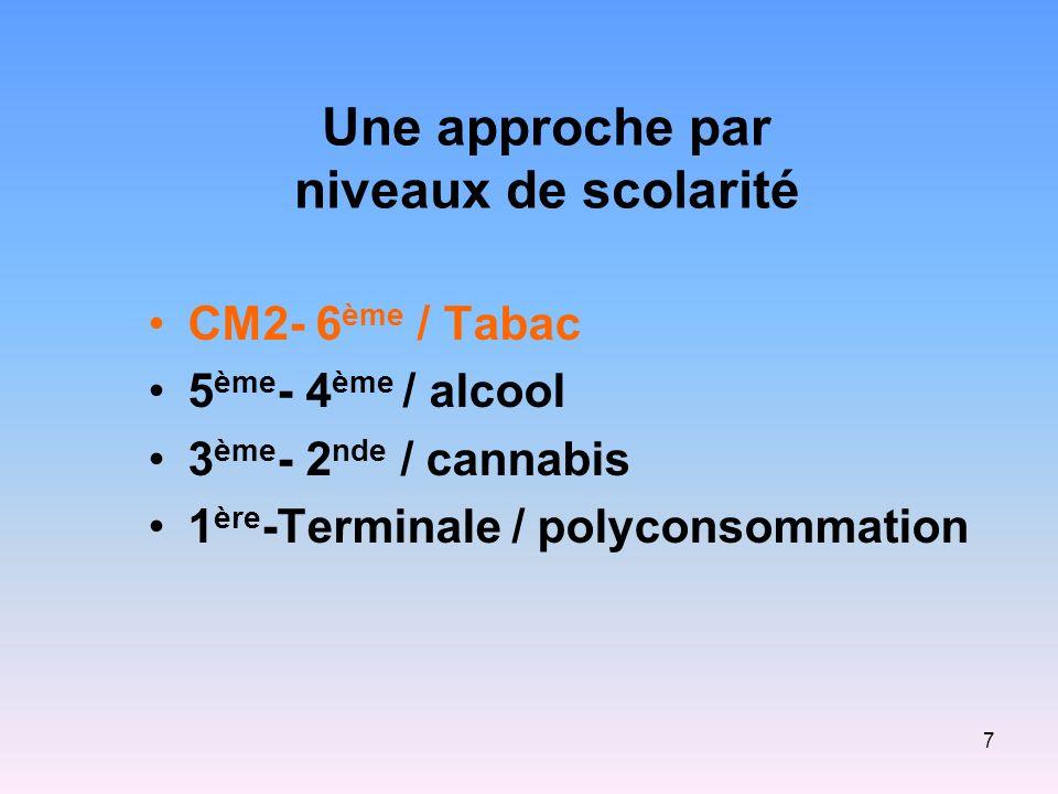 7 Une approche par niveaux de scolarité CM2- 6 ème / Tabac 5 ème - 4 ème / alcool 3 ème - 2 nde / cannabis 1 ère -Terminale / polyconsommation