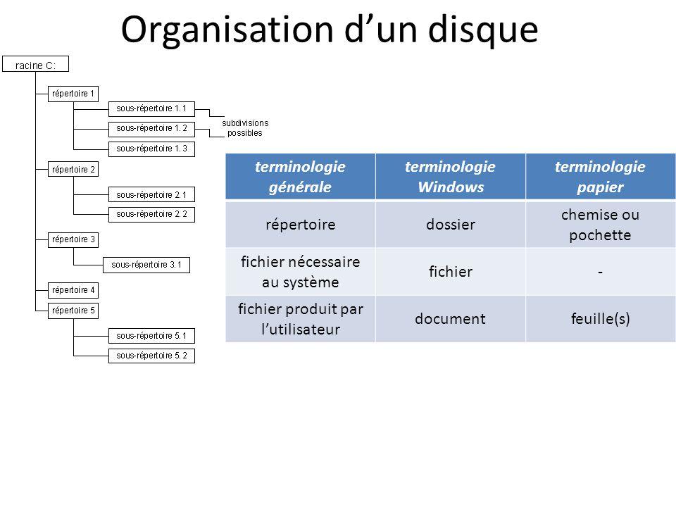 Organisation dun disque terminologie générale terminologie Windows terminologie papier répertoiredossier chemise ou pochette fichier nécessaire au sys