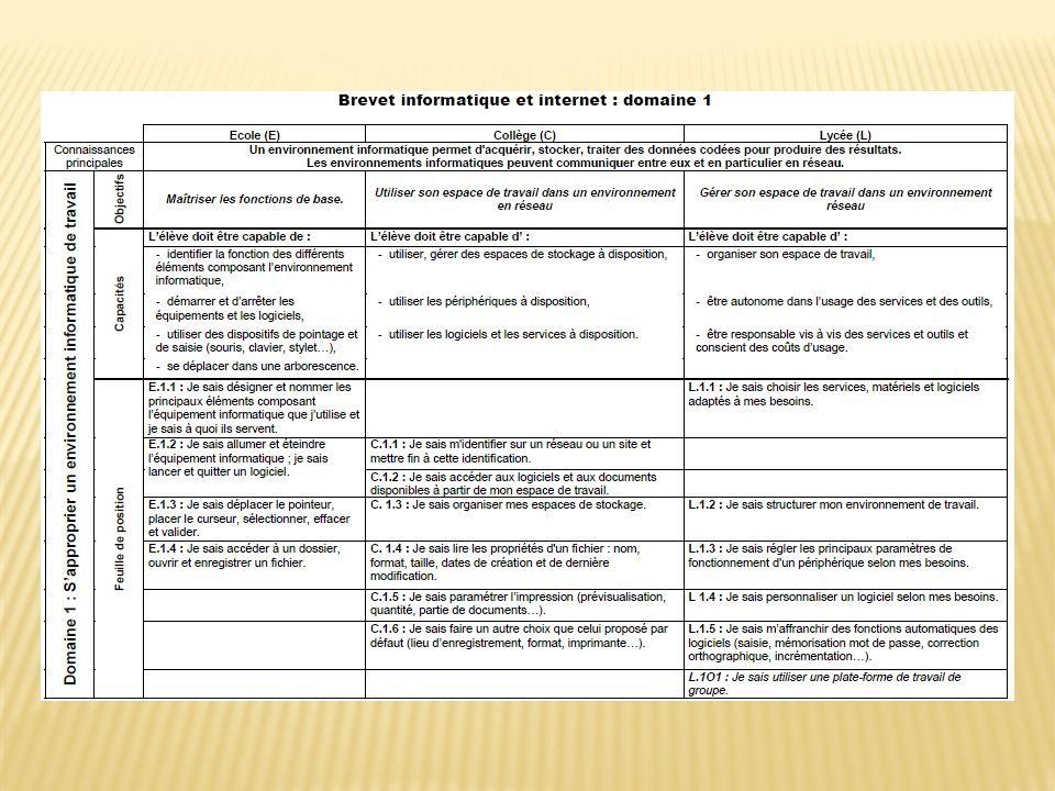 Charte de l utilisation de la messagerie ac- dijon Charte de l utilisation de l internet, des réseaux et services multimédias au sein de l école - Adultes Charte de l utilisation de l internet, des réseaux et services multimédias au sein de l école - Elèves Charte de l utilisation de l internet, des réseaux et services multimédias au sein de l école - Texte officiel complet