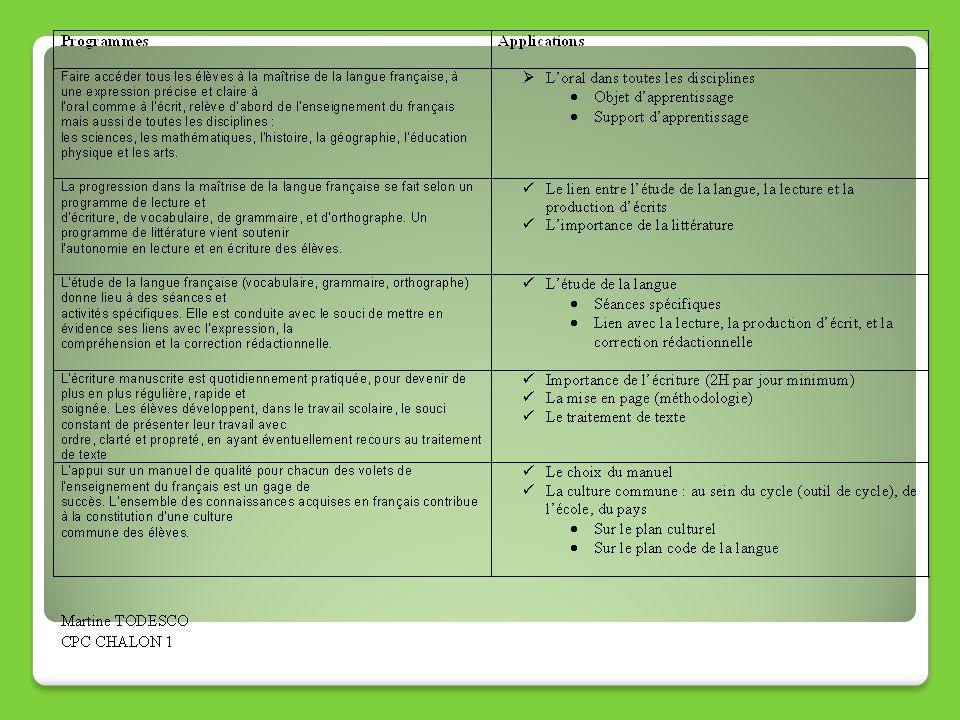 Rapport de mission sur lenseignement de la grammaire (Alain Bentolila) Maternelle: grammaire et mise en scène Cycle 2: découverte de lorganisation grammaticale pour mieux lire Cycle 3: analyse grammaticale de la phrase