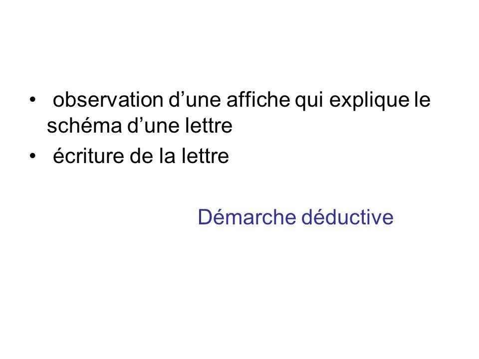 observation dune affiche qui explique le schéma dune lettre écriture de la lettre Démarche déductive