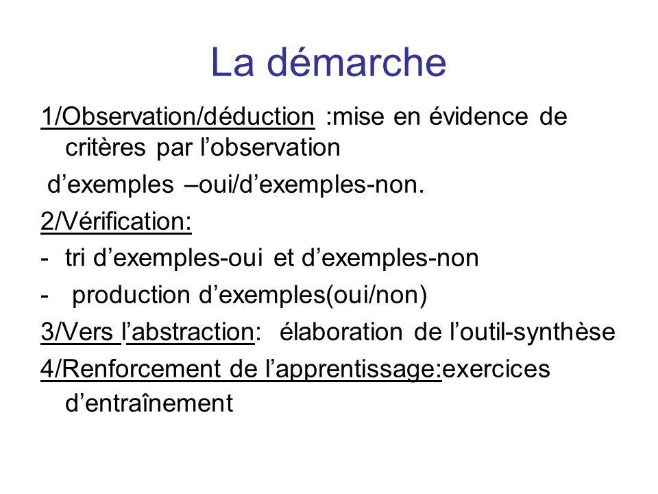 La démarche 1/Observation/déduction :mise en évidence de critères par lobservation dexemples –oui/dexemples-non. 2/Vérification: -tri dexemples-oui et
