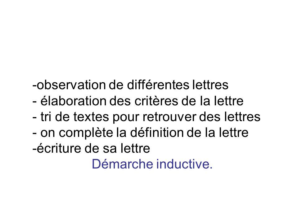 -observation de différentes lettres - élaboration des critères de la lettre - tri de textes pour retrouver des lettres - on complète la définition de
