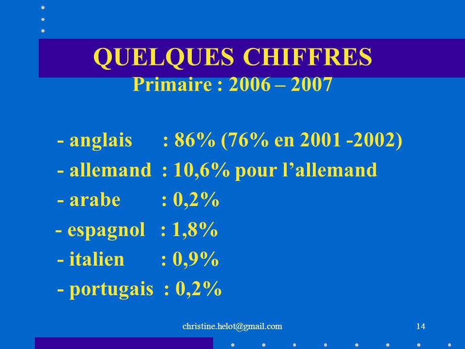 QUELQUES CHIFFRES Primaire : 2006 – 2007 - anglais : 86% (76% en 2001 -2002) - allemand : 10,6% pour lallemand - arabe : 0,2% - espagnol : 1,8% - ital