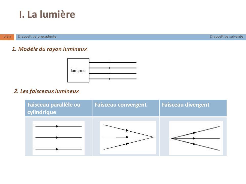 Faisceau parallèle ou cylindrique Faisceau convergentFaisceau divergent I. La lumière 1. Modèle du rayon lumineux 2. Les faisceaux lumineux planDiapos