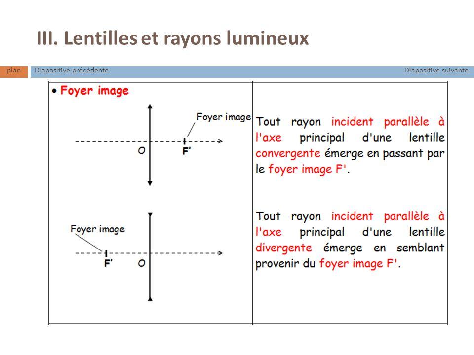 III. Lentilles et rayons lumineux planDiapositive suivanteDiapositive précédente