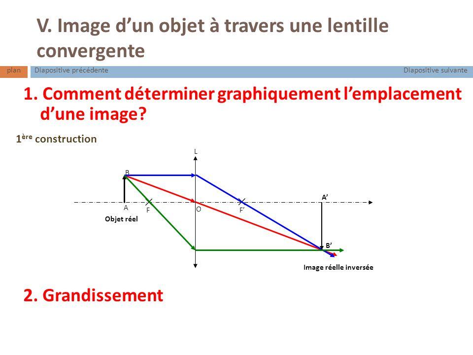 V. Image dun objet à travers une lentille convergente 1. Comment déterminer graphiquement lemplacement dune image? F F O L A B A B Objet réel Image ré