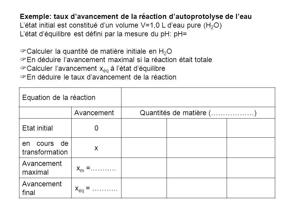Exemple: taux davancement de la réaction dautoprotolyse de leau Létat initial est constitué dun volume V=1,0 L deau pure (H 2 O) Létat déquilibre est