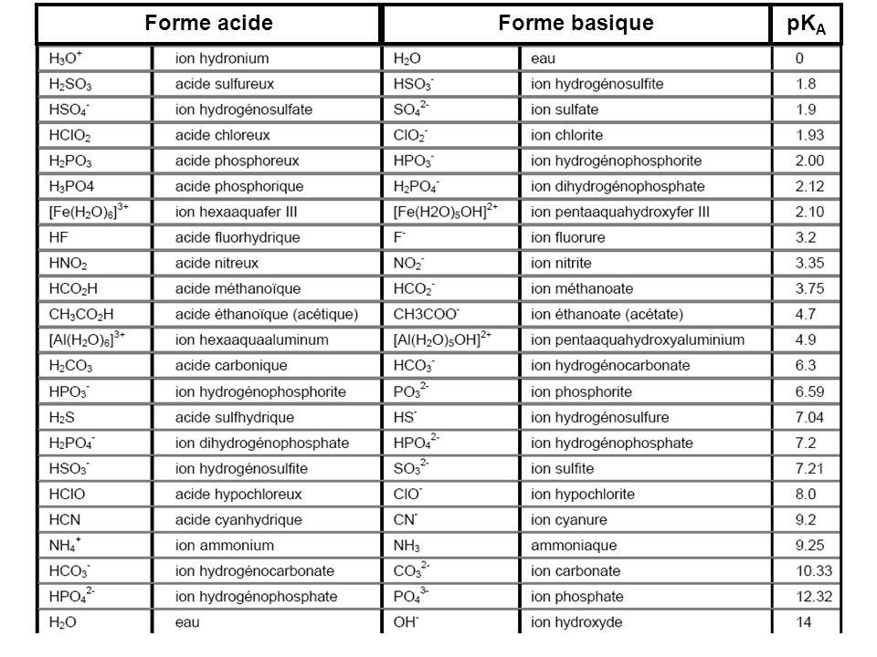 Forme acideForme basiquepK A