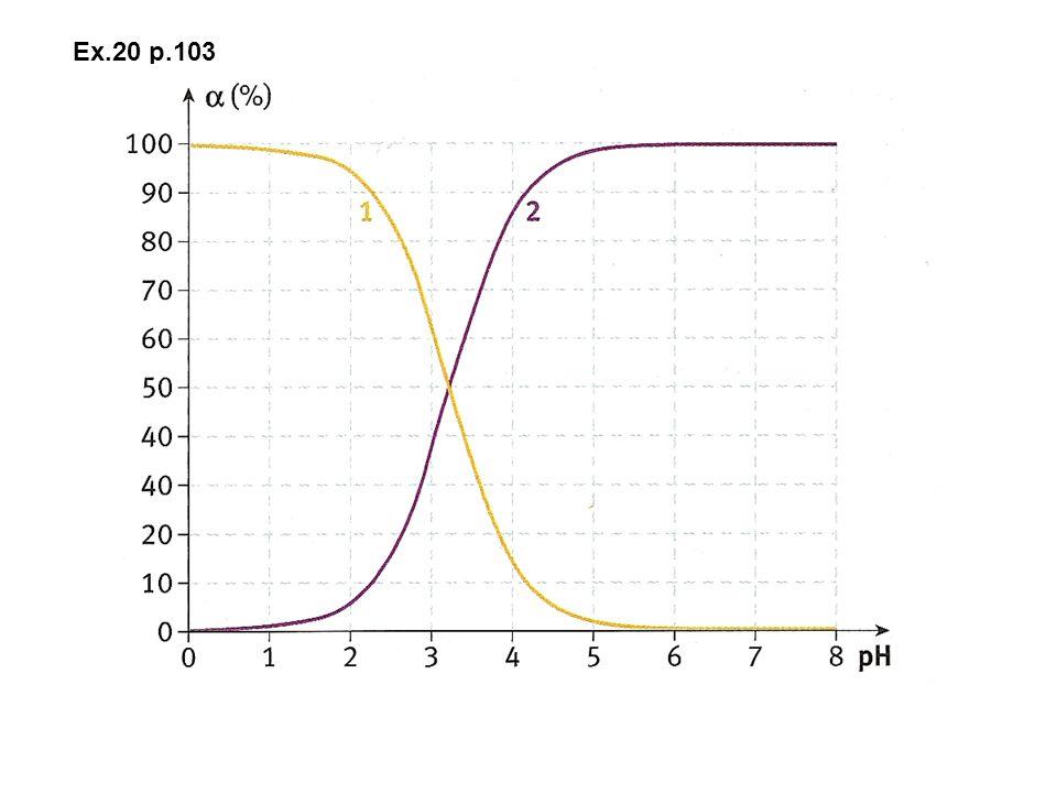 Chp.7 Transformations associées à des réactions acido-basiques en solution aqueuses I.