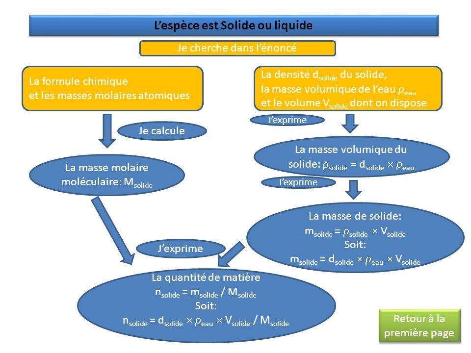 Je cherche dans lénoncé La formule chimique et les masses molaires atomiques La masse molaire moléculaire: M solide Je calcule La densité d solide du