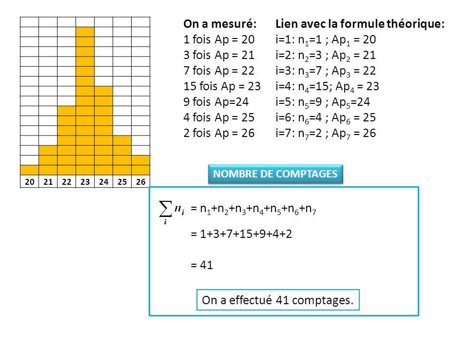 20212223242526 On a mesuré: 1 fois Ap = 20 3 fois Ap = 21 7 fois Ap = 22 15 fois Ap = 23 9 fois Ap=24 4 fois Ap = 25 2 fois Ap = 26 Lien avec la formule théorique: i=1:n 1 =1 ; Ap 1 = 20 i=2: n 2 =3 ; Ap 2 = 21 i=3: n 3 =7 ; Ap 3 = 22 i=4: n 4 =15; Ap 4 = 23 i=5: n 5 =9 ; Ap 5 =24 i=6: n 6 =4 ; Ap 6 = 25 i=7: n 7 =2 ; Ap 7 = 26 n 1 Ap 1 + n 2.Ap 2 + n 3.Ap 3 + n 4 Ap 4 + n 5 Ap 5 + n 6.Ap 6 + n 7.Ap 7 = 41 n 1 +n 2 +n 3 +n 4 +n 5 +n 6 +n 7 1 20 + 3 21 + 7 22 + 15 23 + 9 24 + 4 25 + 2 26 = VALEUR MOYENNE DE Ap 41 950 == 23,1 La valeur moyenne de lactivité partielle est 23,1 Bq