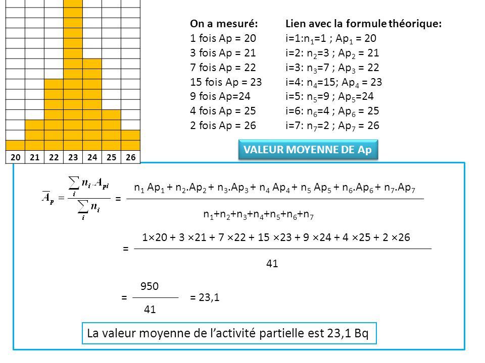 20212223242526 On a mesuré: 1 fois Ap = 20 3 fois Ap = 21 7 fois Ap = 22 15 fois Ap = 23 9 fois Ap=24 4 fois Ap = 25 2 fois Ap = 26 Lien avec la formule théorique: i=1:n 1 =1 ; Ap 1 = 20 i=2: n 2 =3 ; Ap 2 = 21 i=3: n 3 =7 ; Ap 3 = 22 i=4: n 4 =15; Ap 4 = 23 i=5: n 5 =9 ; Ap 5 =24 i=6: n 6 =4 ; Ap 6 = 25 i=7: n 7 =2 ; Ap 7 = 26 n 1 (Ap 1 - Ap)² + n 2.(Ap 2 - Ap)² + n 3.(Ap 3 - Ap)² + n 4 (Ap 4 - Ap)² + n 5 (Ap 5 - Ap)² + n 6.