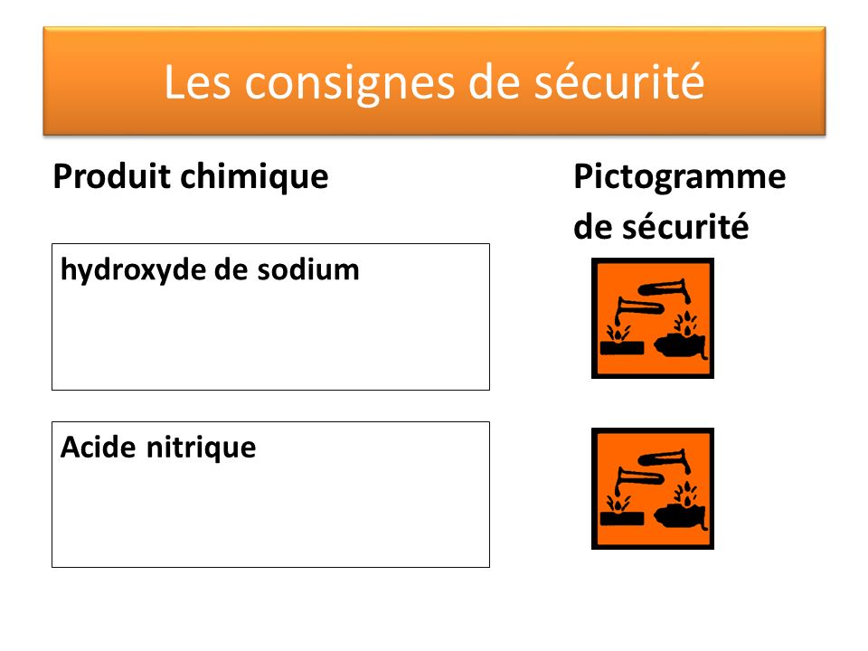 Les consignes de sécurité Produit chimiquePictogramme de sécurité hydroxyde de sodium Acide nitrique