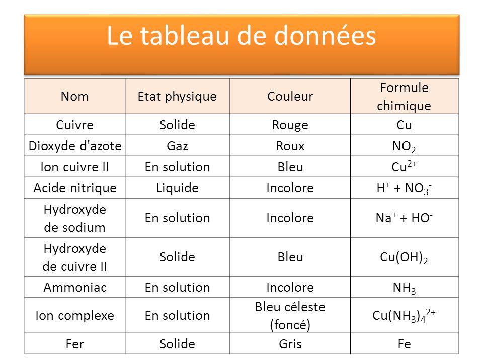 Le tableau de données NomEtat physiqueCouleur Formule chimique CuivreSolideRougeCu Dioxyde d'azoteGazRouxNO 2 Ion cuivre IIEn solutionBleuCu 2+ Acide
