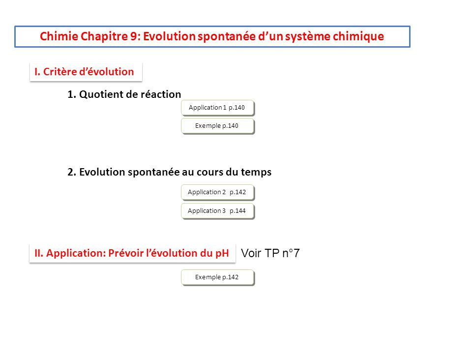 Chimie Chapitre 9: Evolution spontanée dun système chimique I. Critère dévolution 1. Quotient de réaction 2. Evolution spontanée au cours du temps II.
