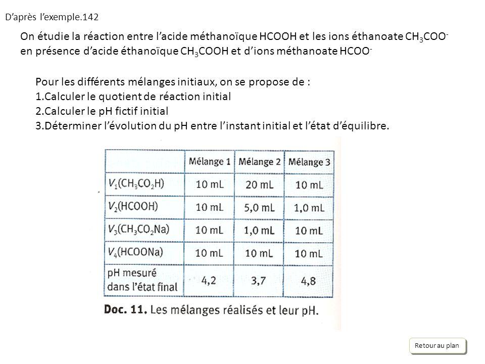 Daprès lexemple.142 On étudie la réaction entre lacide méthanoïque HCOOH et les ions éthanoate CH 3 COO - en présence dacide éthanoïque CH 3 COOH et dions méthanoate HCOO - Pour les différents mélanges initiaux, on se propose de : 1.Calculer le quotient de réaction initial 2.Calculer le pH fictif initial 3.Déterminer lévolution du pH entre linstant initial et létat déquilibre.