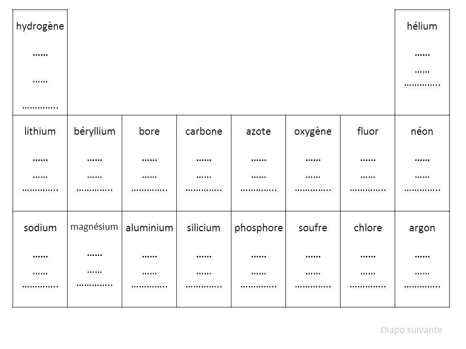 hydrogène H (K) 1 hélium He (K) 2 lithium Li (K) 2 (L) 1 béryllium Be (K) 2 (L) 2 bore B (K) 2 (L) 3 carbone C (K) 2 (L) 4 azote N (K) 2 (L) 5 oxygène O (K) 2 (L) 6 fluor F (K) 2 (L) 7 néon Ne (K) 2 (L) 8 sodium Na (K) 2 (L) 8 (M) 1 magnésium Mg (K) 2 (L) 8 (M) 2 aluminium Al (K) 2 (L) 8 (M) 3 silicium Si (K) 2 (L) 8 (M) 4 phosphore P (K) 2 (L) 8 (M) 5 soufre S (K) 2 (L) 8 (M) 6 chlore Cl (K) 2 (L) 8 (M) 7 argon Ar (K) 2 (L) 8 (M) 8 Quelle est la couche externe de chacun des éléments.