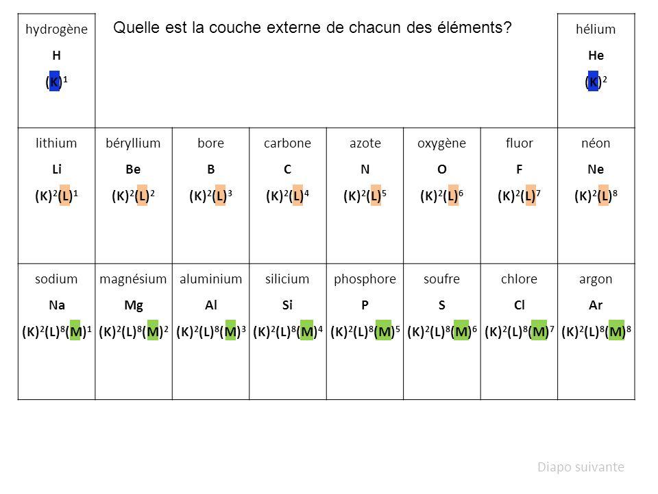 Quelle est le nombre délectrons externes de chacun des éléments.