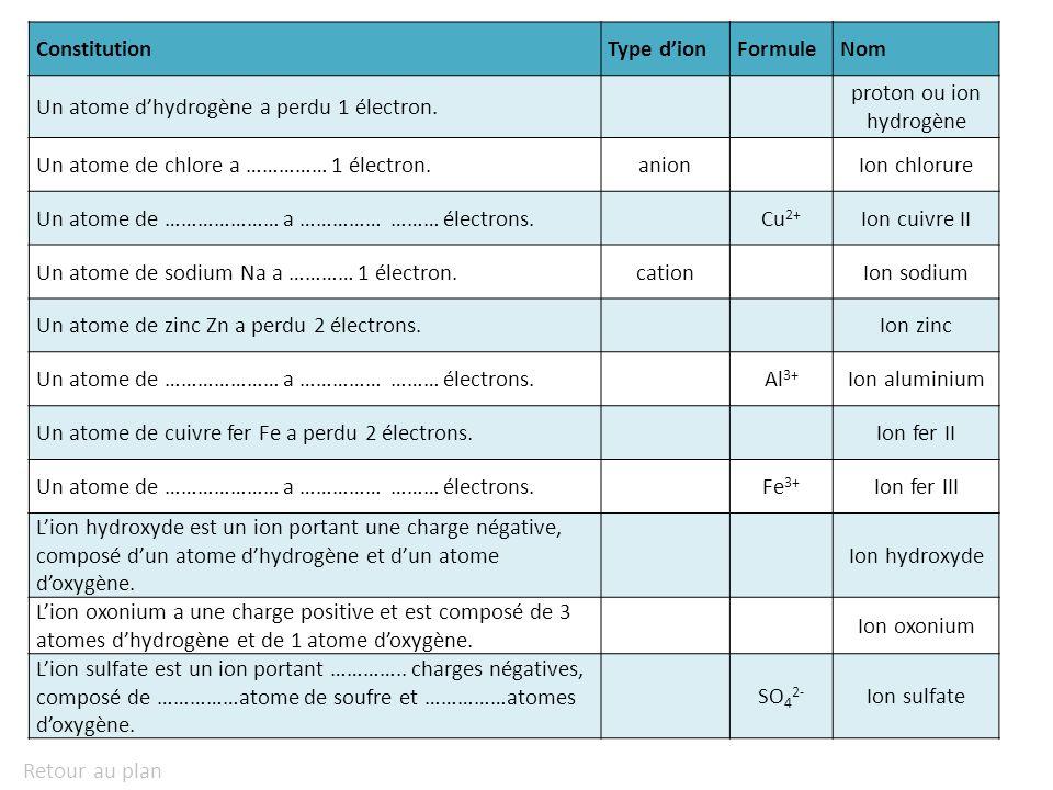 hydrogène H (K) 1 hélium He (K) 2 lithium Li (K) 2 (L) 1 béryllium Be (K) 2 (L) 2 bore B (K) 2 (L) 3 carbone C (K) 2 (L) 4 azote N (K) 2 (L) 5 oxygène O (K) 2 (L) 6 fluor F (K) 2 (L) 7 néon Ne (K) 2 (L) 8 sodium Na (K) 2 (L) 8 (M) 1 magnésium Mg (K) 2 (L) 8 (M) 2 aluminium Al (K) 2 (L) 8 (M) 3 silicium Si (K) 2 (L) 8 (M) 4 phosphore P (K) 2 (L) 8 (M) 5 soufre S (K) 2 (L) 8 (M) 6 chlore Cl (K) 2 (L) 8 (M) 7 argon Ar (K) 2 (L) 8 (M) 8
