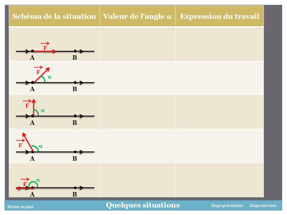 Retour au plan Diapo suivanteDiapo précédente Quelques situations Schéma de la situation Valeur de langle Expression du travail AB F AB F AB F AB F AB