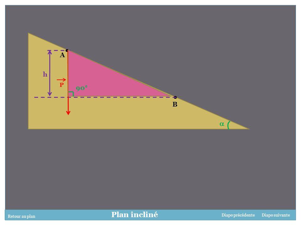 Retour au plan Diapo suivanteDiapo précédente Plan incliné A B P h 90°
