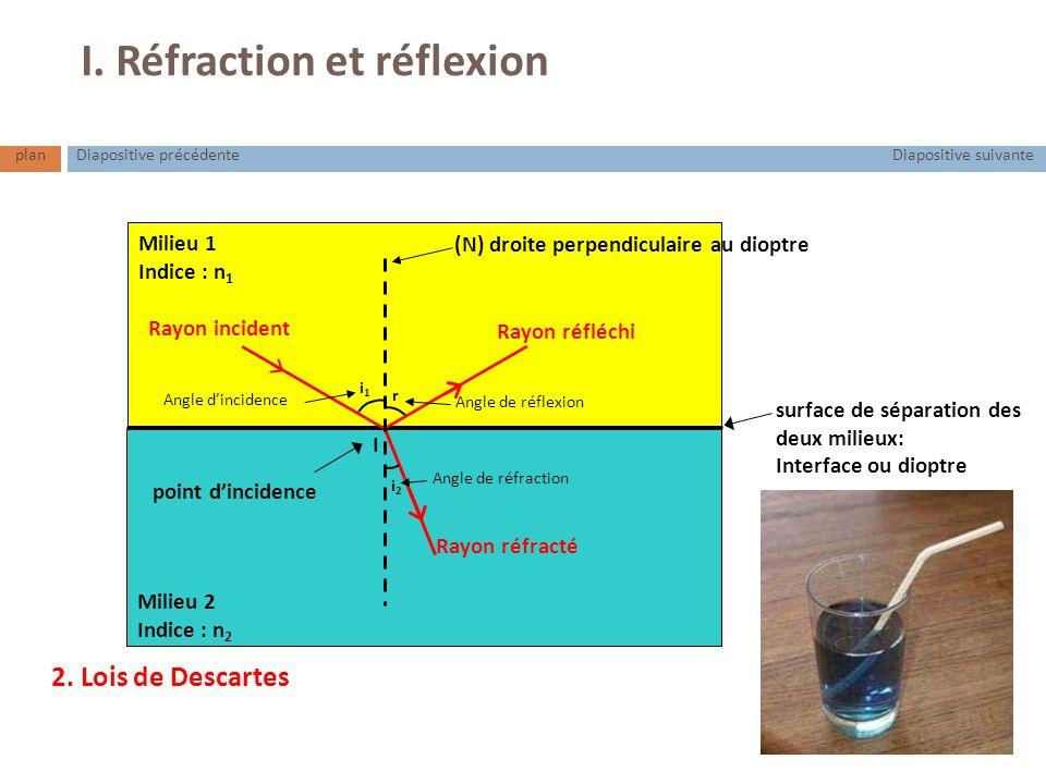 planDiapositive suivanteDiapositive précédente I. Réfraction et réflexion Milieu 1 Indice : n 1 Milieu 2 Indice : n 2 (N) droite perpendiculaire au di