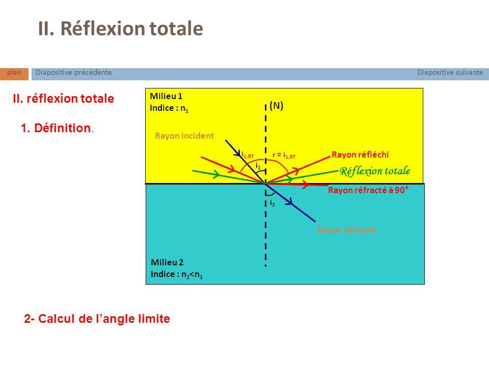 planDiapositive suivanteDiapositive précédente II. Réflexion totale Milieu 1 Indice : n 1 Milieu 2 Indice : n 2 <n 1 (N) i1i1 Rayon réfracté i2i2 Rayo