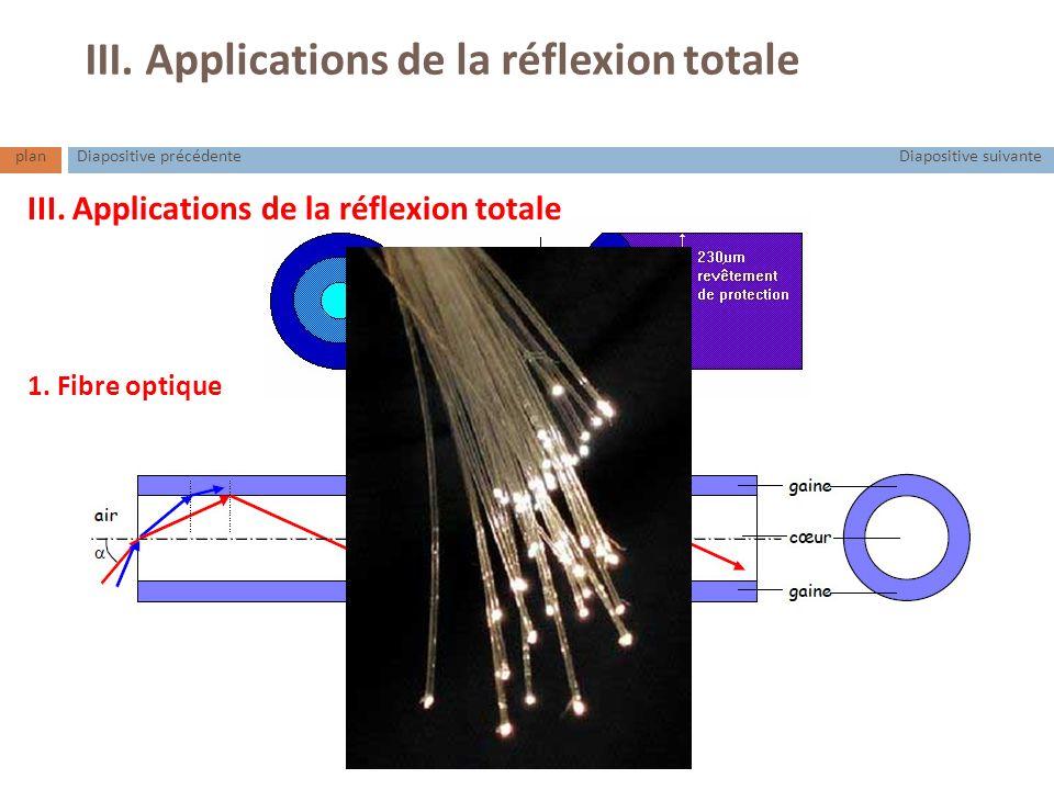 planDiapositive suivanteDiapositive précédente III. Applications de la réflexion totale 1. Fibre optique III. Applications de la réflexion totale