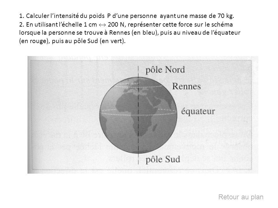 1. Calculer lintensité du poids P dune personne ayant une masse de 70 kg. 2. En utilisant léchelle 1 cm 200 N, représenter cette force sur le schéma l