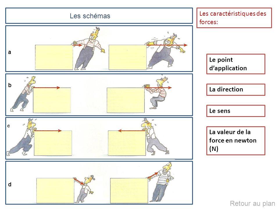 a b d Le point dapplication La direction Le sens La valeur de la force en newton (N) Les schémas Les caractéristiques des forces: Retour au plan