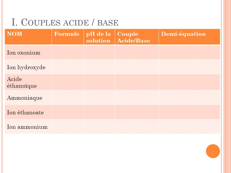 I. C OUPLES ACIDE / BASE NOMFormulepH de la solution Couple Acide/Base Demi-équation Ion oxonium Ion hydroxyde Acide éthanoïque Ammoniaque Ion éthanoa