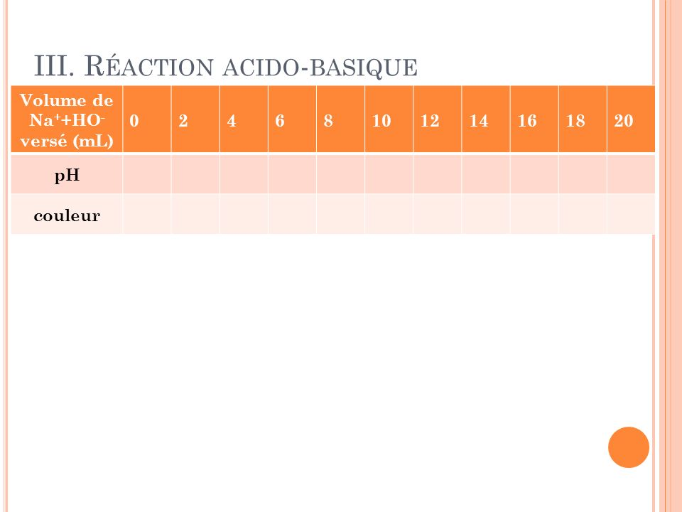 III. R ÉACTION ACIDO - BASIQUE Volume de Na + +HO - versé (mL) 02468101214161820 pH couleur