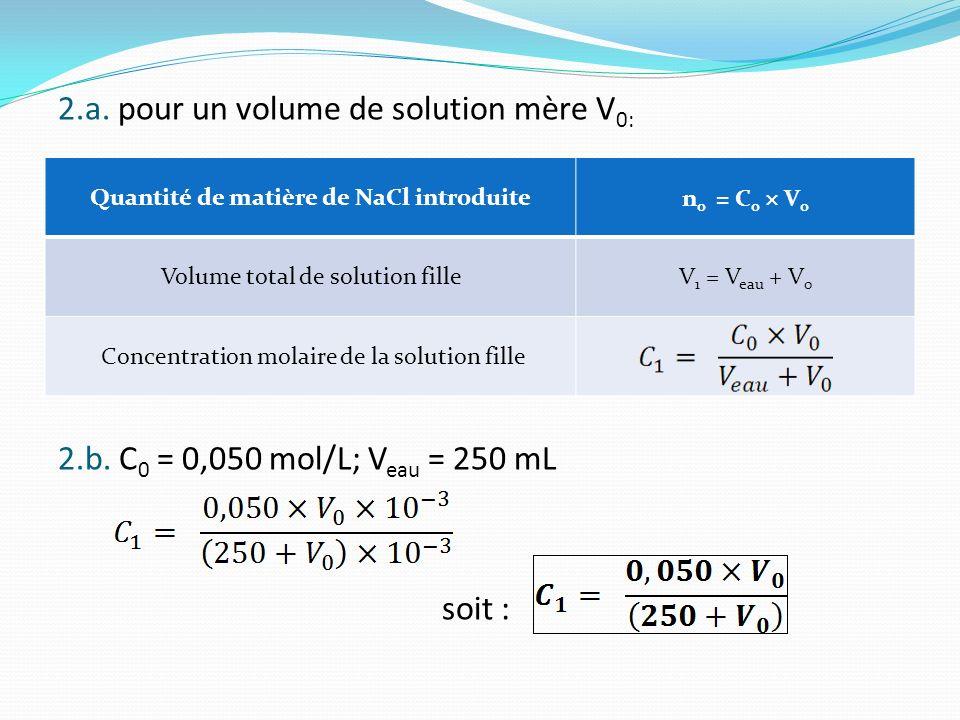 2.a. pour un volume de solution mère V 0: 2.b. C 0 = 0,050 mol/L; V eau = 250 mL soit : Quantité de matière de NaCl introduite n 0 = C 0 V 0 Volume to