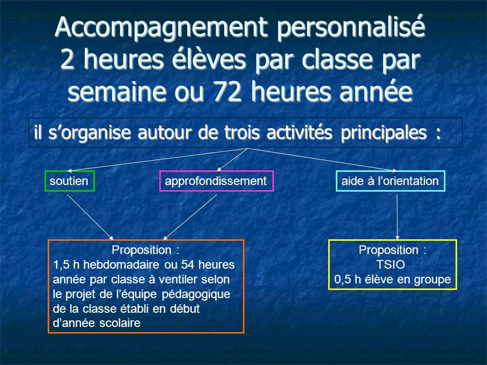 Accompagnement personnalisé 2 heures élèves par classe par semaine ou 72 heures année il sorganise autour de trois activités principales : soutienappr