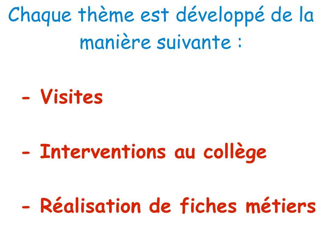 Chaque thème est développé de la manière suivante : - Visites - Interventions au collège - Réalisation de fiches métiers