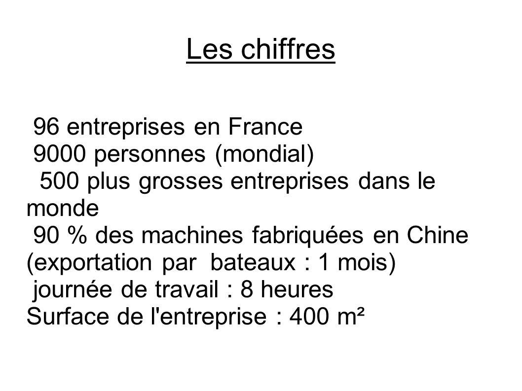 Les chiffres 96 entreprises en France 9000 personnes (mondial) 500 plus grosses entreprises dans le monde 90 % des machines fabriquées en Chine (exportation par bateaux : 1 mois) journée de travail : 8 heures Surface de l entreprise : 400 m²