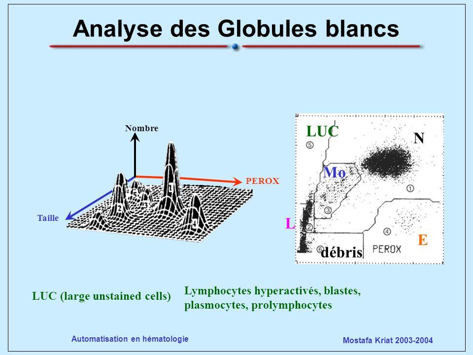 Mostafa Kriat 2003-2004 Automatisation en hématologie Analyse des Globules blancs PEROX Nombre Taille N E Mo LUC débris L LUC (large unstained cells)