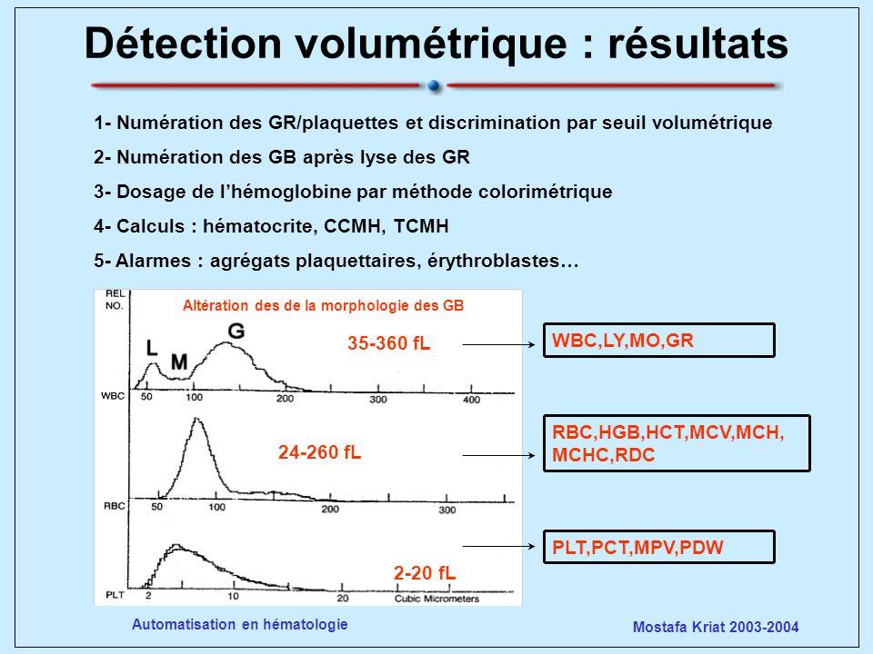 Mostafa Kriat 2003-2004 Automatisation en hématologie WBC,LY,MO,GR RBC,HGB,HCT,MCV,MCH, MCHC,RDC PLT,PCT,MPV,PDW 24-260 fL 35-360 fL 2-20 fL Altératio