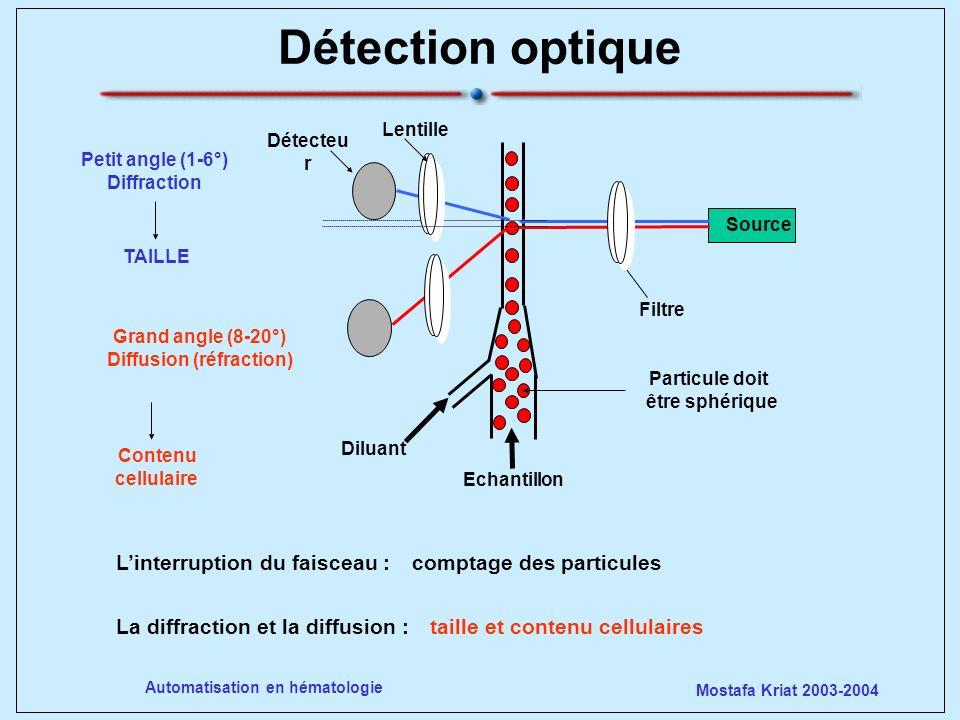 Mostafa Kriat 2003-2004 Automatisation en hématologie Détection optique Trois paramètres mesurés Contenu Nombre Taille Diagramme à 3 dimensions nombre, taille, contenu Projection