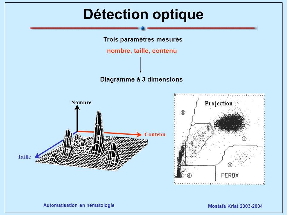 Mostafa Kriat 2003-2004 Automatisation en hématologie Analyse des Globules rouges Répartition GR =f(V) : normocytose, microcytose ou macrocytose Répartition GR =f(Hb) : hypochrome ou hyperdense Nuage de répartition taille =f(Hb) Calcul de TGMH et CCMH CV-GR : degré danisocytose Contenu cellulaire analysé lhémoglobine