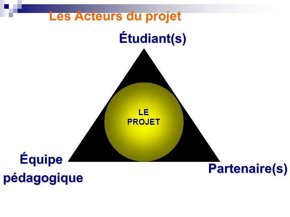 Les Acteurs du projet LE PROJET Étudiant(s) Équipepédagogique Partenaire(s)