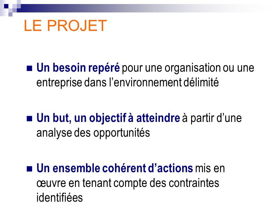 LE PROJET Un besoin repéré pour une organisation ou une entreprise dans lenvironnement délimité Un but, un objectif à atteindre à partir dune analyse