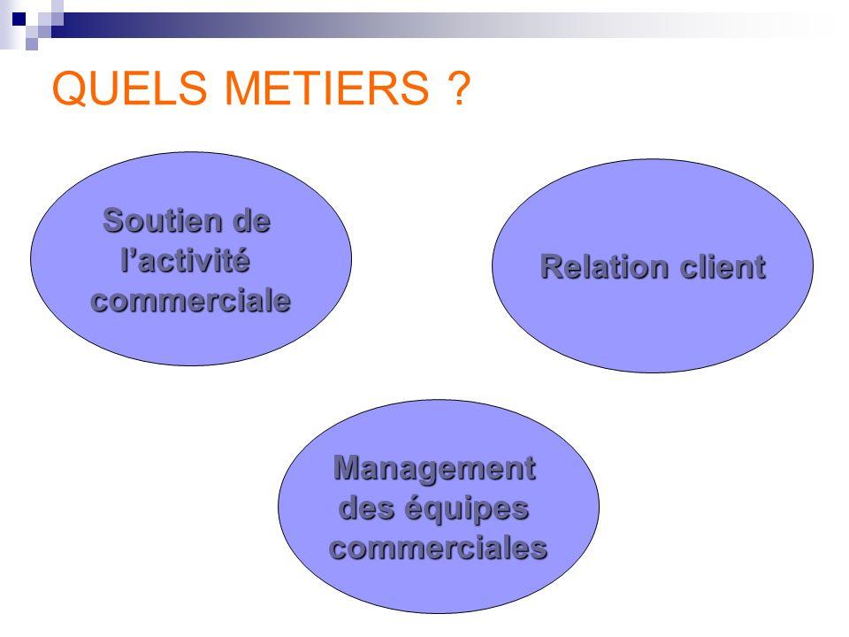 QUELS METIERS ? Management des équipes commerciales Soutien de lactivitécommerciale Relation client