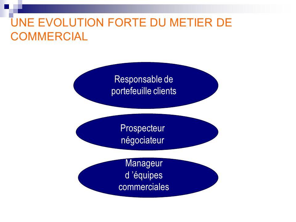 Responsable de portefeuille clients Manageur d équipes commerciales Prospecteur négociateur UNE EVOLUTION FORTE DU METIER DE COMMERCIAL