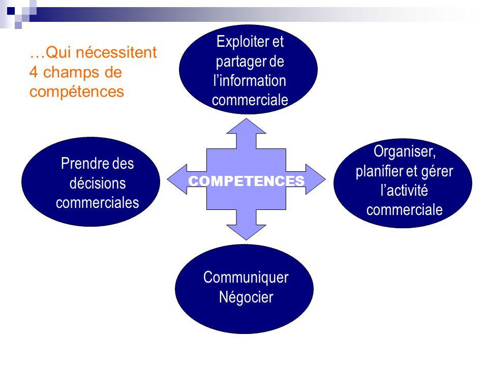 Exploiter et partager de linformation commerciale Organiser, planifier et gérer lactivité commerciale Communiquer Négocier Prendre des décisions comme
