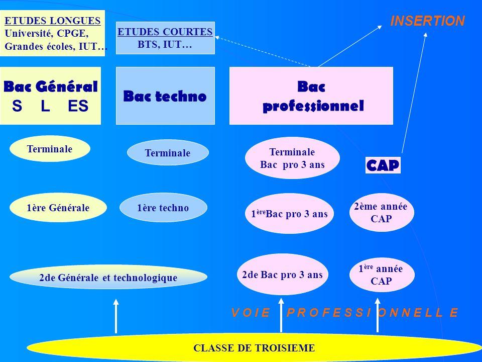 CLASSE DE TROISIEME 2de Générale et technologique Terminale 1ère techno1ère Générale Bac Général S L ES Bac techno ETUDES LONGUES Université, CPGE, Gr